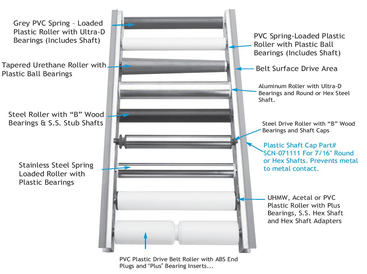 Conveyor Roller Types